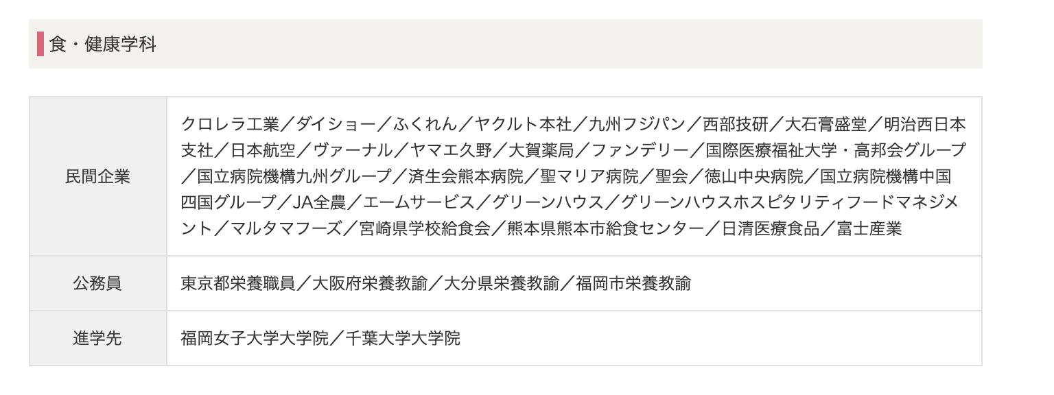 福岡女子大学 就職状況
